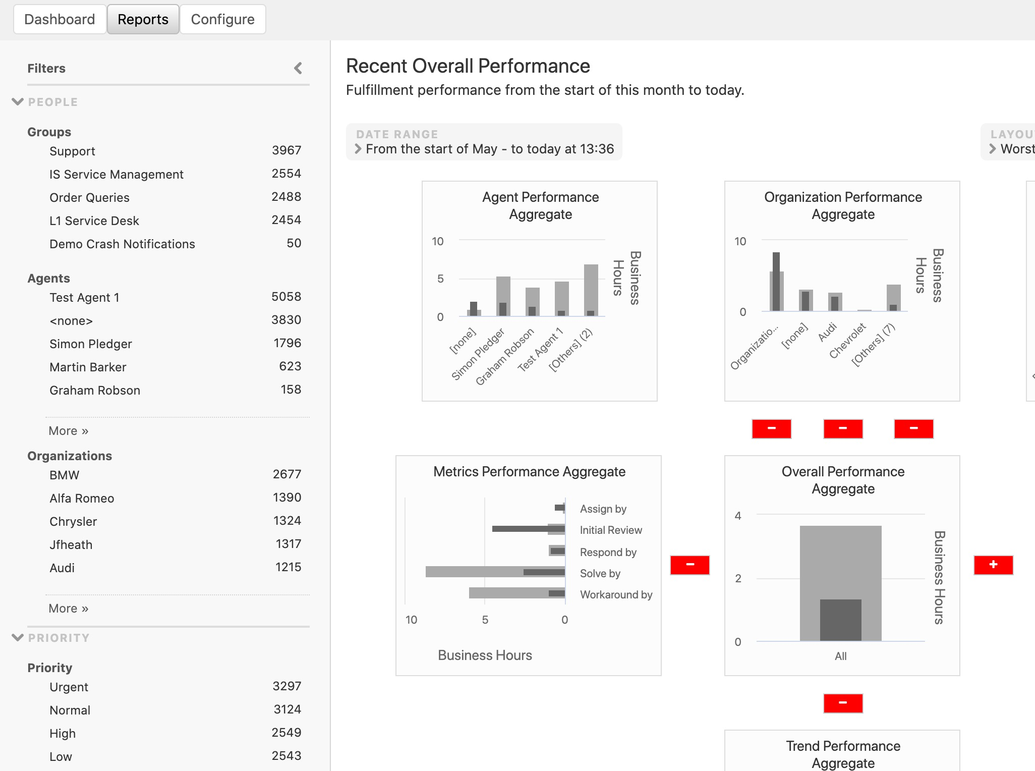 Performset Reports